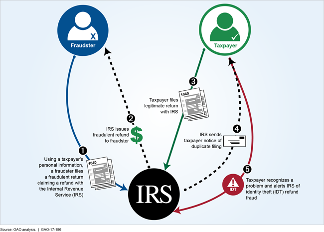Tax Related Identity Theft What Now Tax Guard